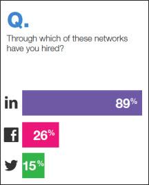 JobVite 2012 Survey Results on Social Media Used for Hiring
