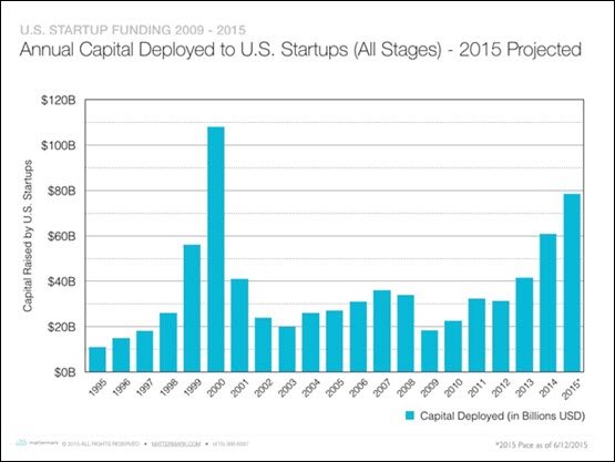 Funding for startups in the USA