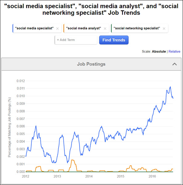 Indeed JobTrends PMP query chart