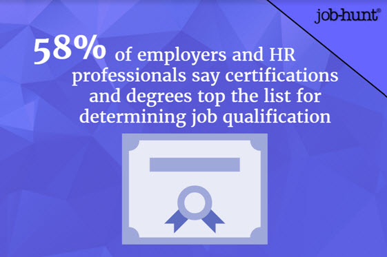 Employers value education and certifications in determining qualifications.