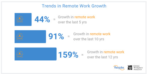 Growth in Work-From-Home Jobs from FlexJobs.com