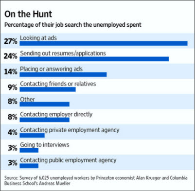 Study of Job Search Activity from The Wall Street Journal